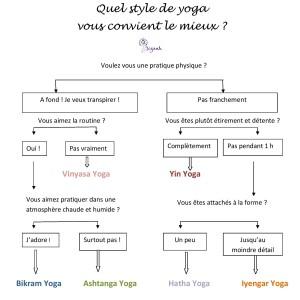 Meilleur yoga pour moi 2